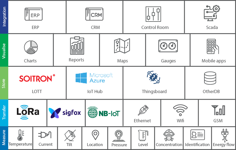 Map of IoT solutions